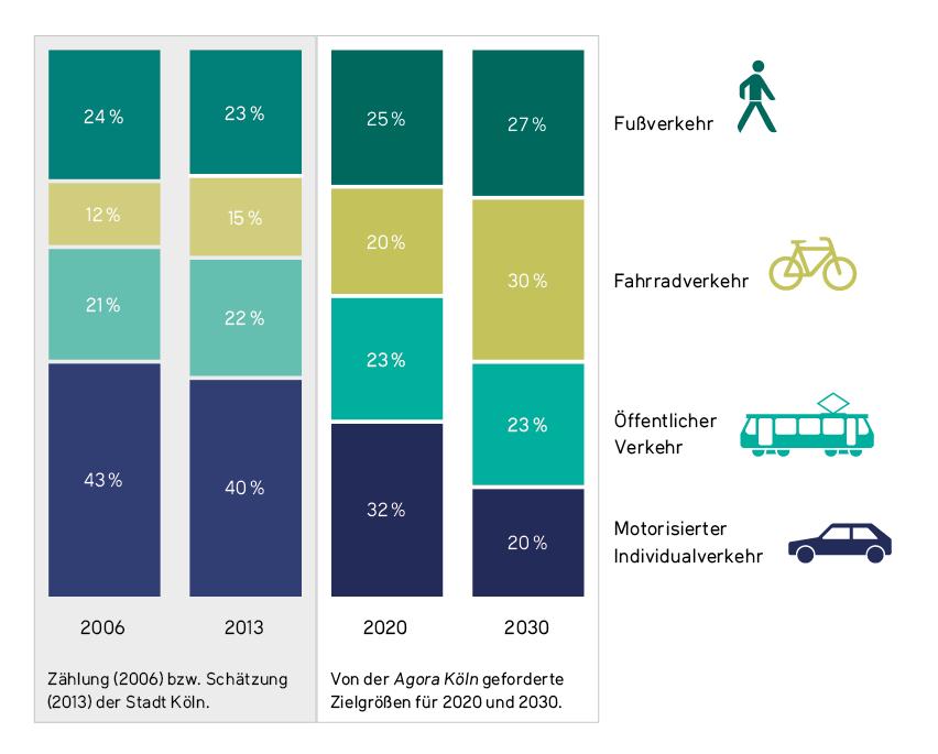 Modalsplit Köln Zählung (2006) bzw. Schätzung (2013) der Stadt Köln und Von der Agora Köln geforderte Zielgrößen für 2020 und 2030.